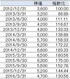 指数化の例